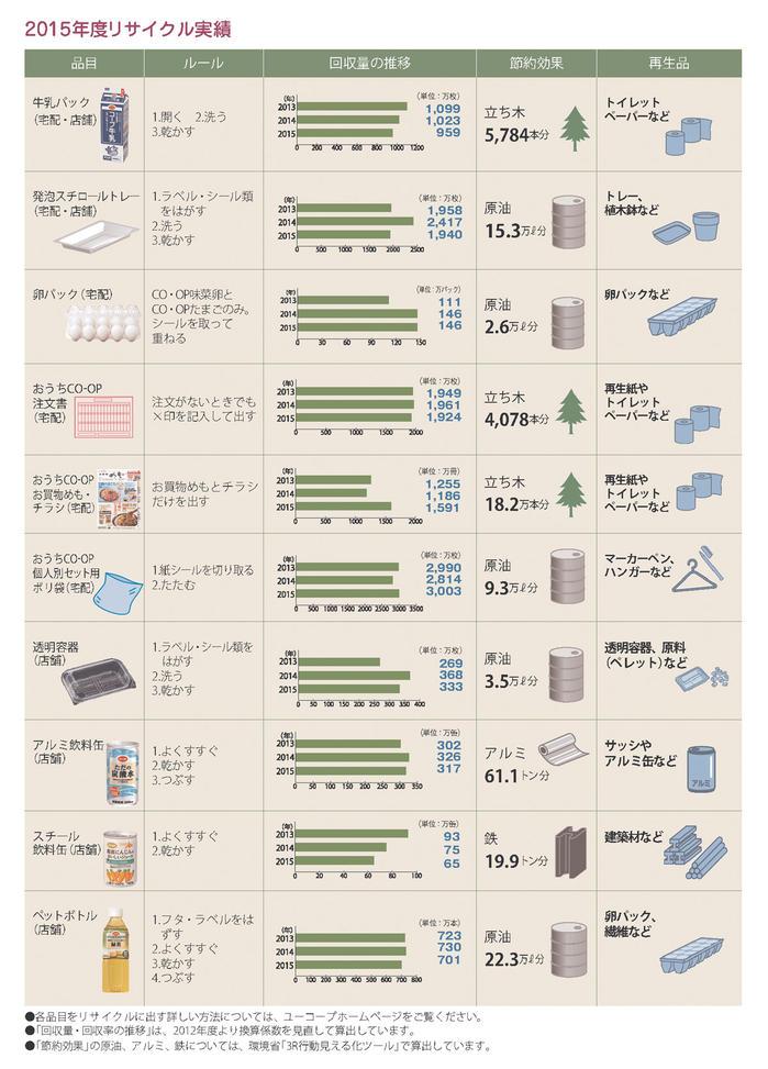 2015年度リサイクル実績