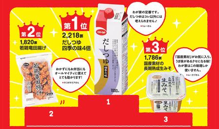 おうちCO-OPでの人気投票トップ3