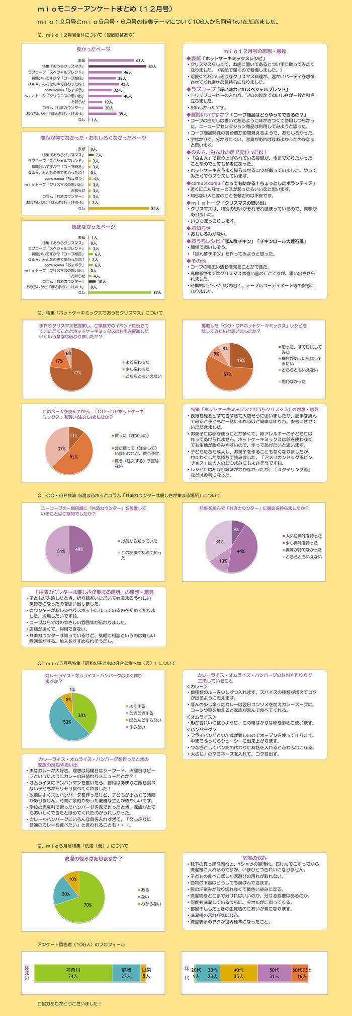 mio12月号誌面アンケート
