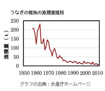160630unagitigyo_hokakuryo.jpg